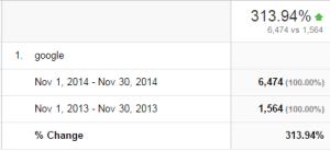 Google YOY Nov 2014